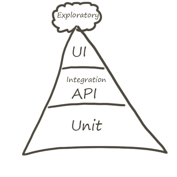 QA triangle
